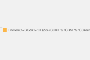 2010 General Election result in Colchester